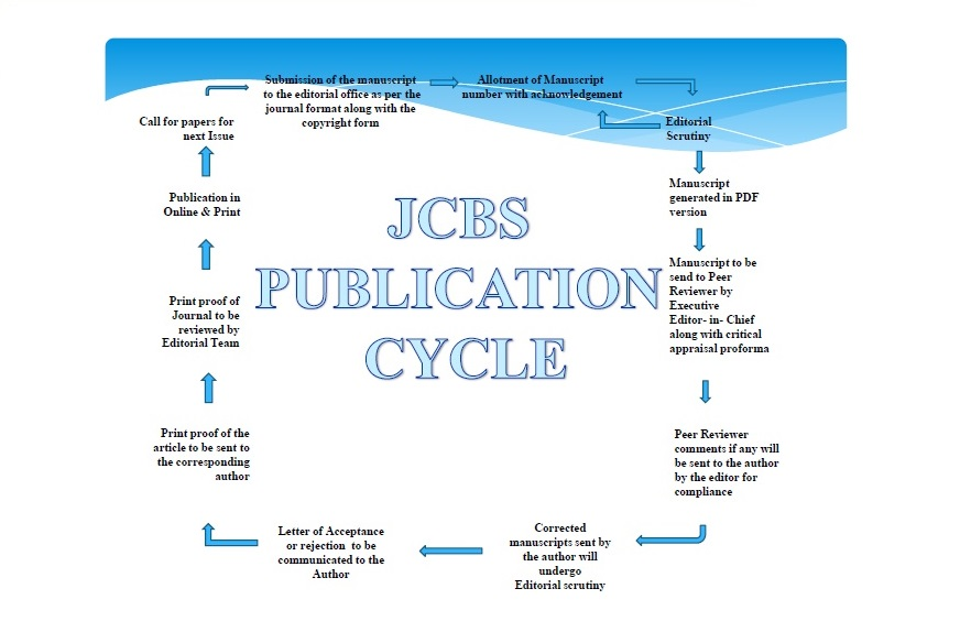 call for research papers 2011 in management And also in the international journal of public sector management and new at least where research we invite by this call of papers all other scholars.